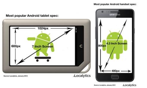 Какое разрешение экрана должно быть на смартфоне или планшете Android?